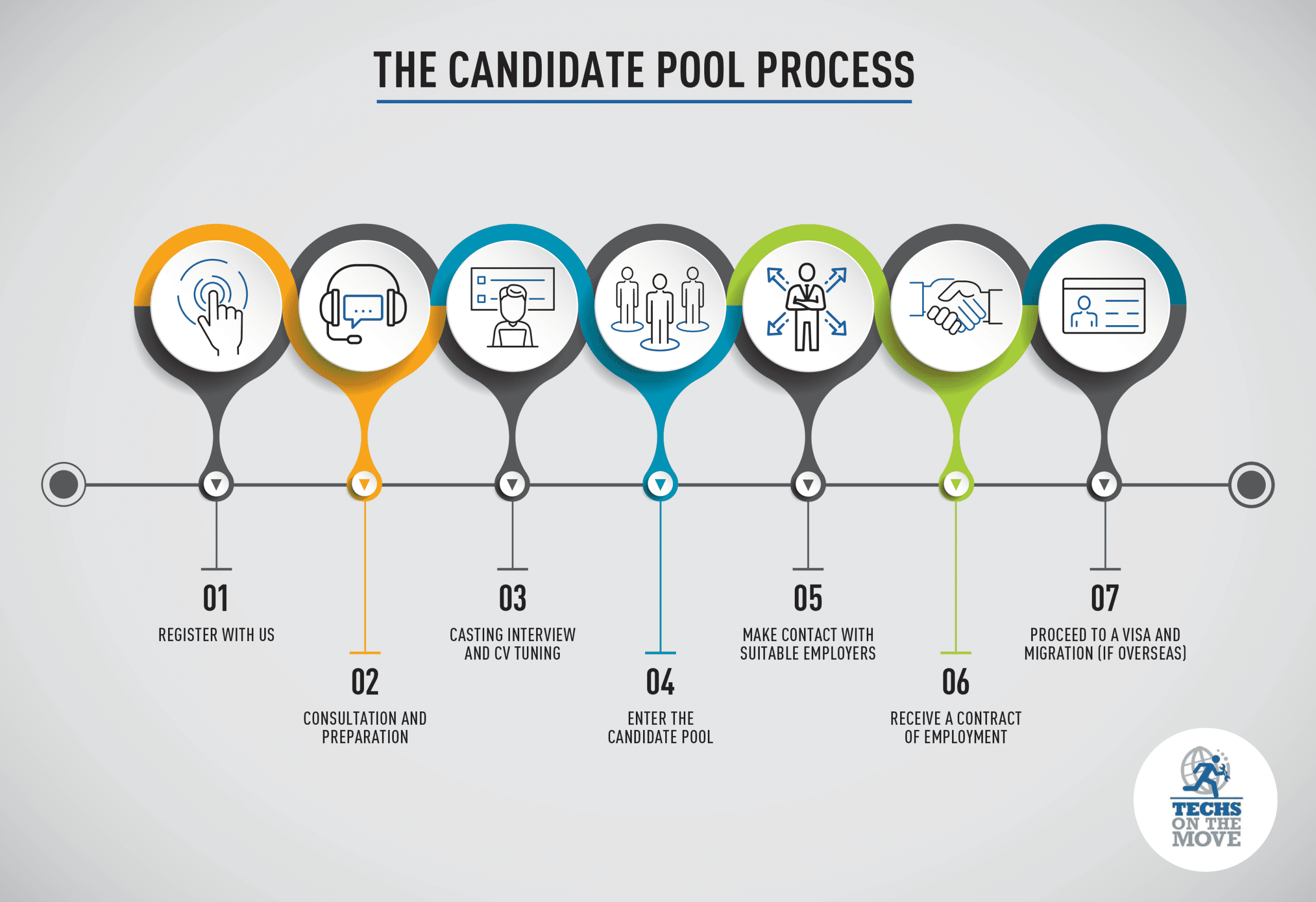 Candidate Process Infographic